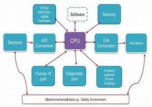 What Is A  U201cblock Diagram U201d Of An Embedded System