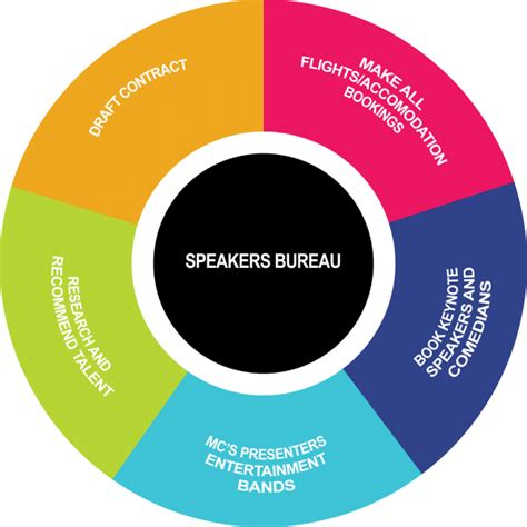 the speaker bureau blinc international speaker bureau