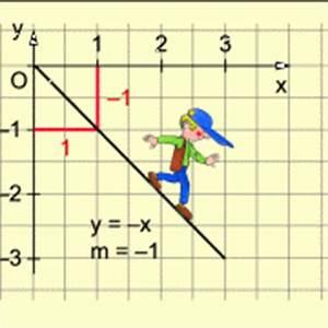 Funktionsgleichung Berechnen : funktionen mit der gleichung y mx in mathematik sch lerlexikon lernhelfer ~ Themetempest.com Abrechnung