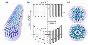 Helically twisted photonic crystal fibres