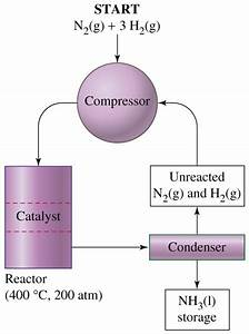 The Hsc With Ab  Chemistry  The Haber Process