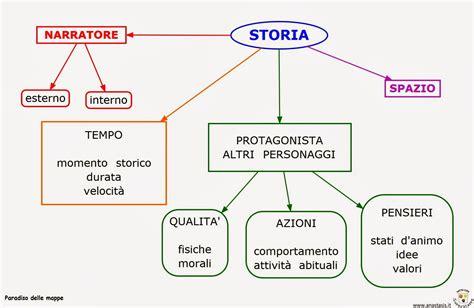 schema testo narrativo paradiso delle mappe il testo narrativo schema