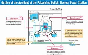 Overview Of The Fukushima Daiichi Nuclear Power Station