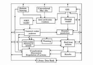Monitoring  Predicting And Managing Meteorological