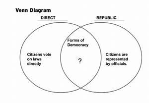 Republic Vs Democracy Venn Diagram