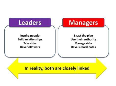 leadership management powerpoint  id