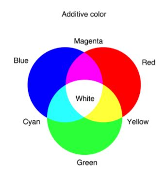 What Two Colors Make Yellow? Quora