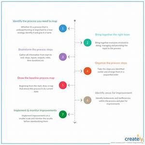 The Ultimate Guide To Process Mapping  U2013 Thousand Words By