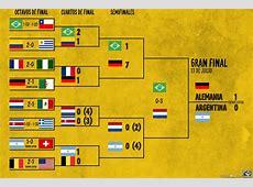 Cuartos De Final Copa Mundial 2014 BLSE