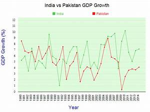 Comparing India vs Pakistan by GDP - StatisticsTimes.com