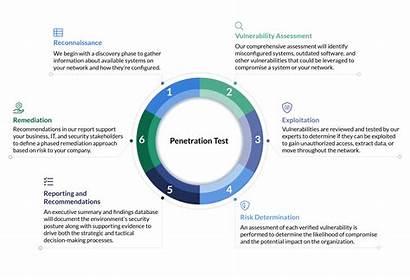 Testing Penetration Pen Test Steps Services Security