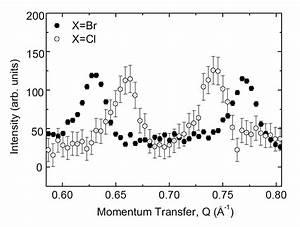 Elastic Neutron Scattering Of Cu2te2o5x2  X Br Cl