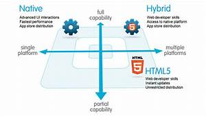 Native Hybrid Mobile App DevelopmentSysfore