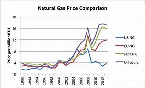 The Absurdity of US Natural Gas Exports | Our Finite World