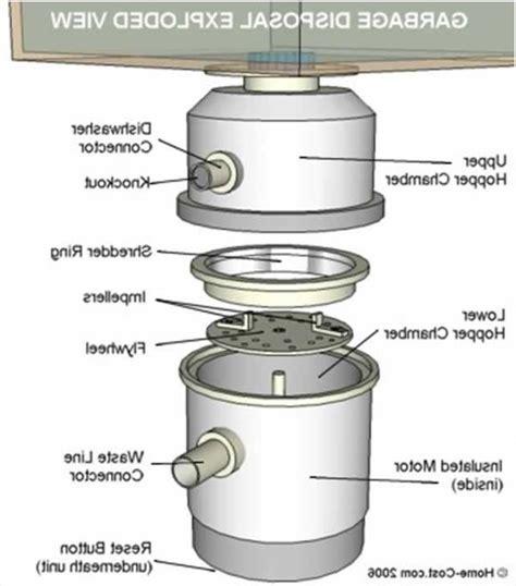 clogged kitchen sink with garbage disposal clogged kitchen sink with garbage disposal home design