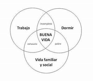 Diagrama De Venn La Buena Vida Pictures