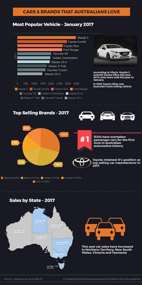 infographic top selling cars  australia northside