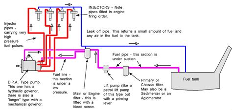 Fuel Injector Pump Diagram Online Wiring
