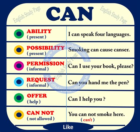 We use modal verbs to express different meanings and reach different purposes. Modal Verbs: Can or Could? - English Study Page