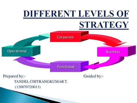 Different Levels Of by Different Levels Of Strategy