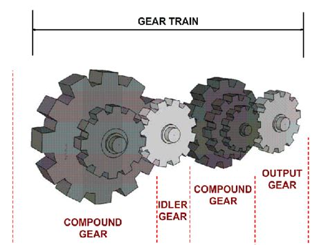 What Is The Difference Between Compound Gear Train And