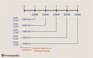 Formula For Annuity Calculating Present And Future Value Of Annuities