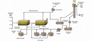 Flow Chart For Gas Production And Flaring Process  10