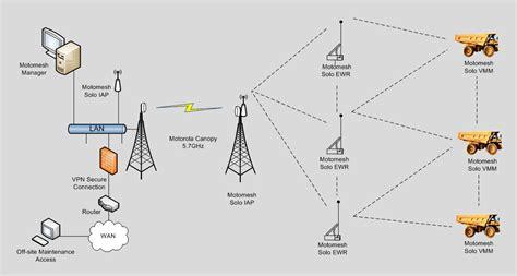 Wireless Ethernet Mesh For Mine Fleet Monitoring