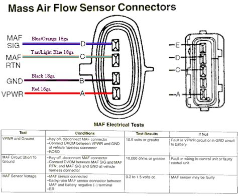 Mass Air Flow Sensor Wiring Diagram Sensors Work Explained