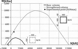 Moment-axial load interaction diagram for column ...
