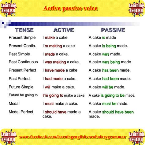 In this section we will give active and passive voice examples and explanations to help you teach/learn this important subject. Learn the difference active and passive voice using ...