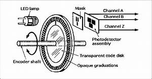 Basic Elements Of An Incremental Optical Rotary Encoder