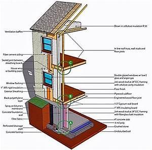 Components Of A Building Enclosure