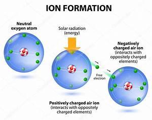 Air Ions Formation  Diagram  Oxygen Atoms  U2014 Stock Vector