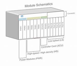 Ptn - 10ge Mpls Multiservice Sdh    Sonet