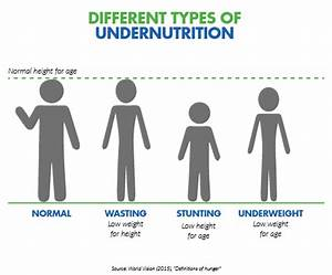 Protein Energy Malnutrition Actionagainsthunger On Twitter Quot Didyouknow