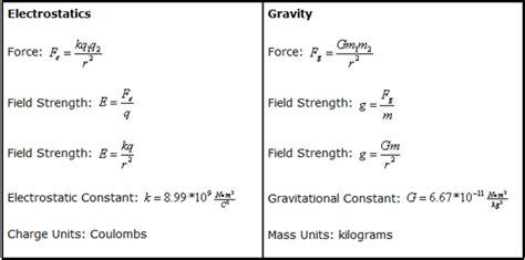 Gravity Unit : Gravitational Field Archives