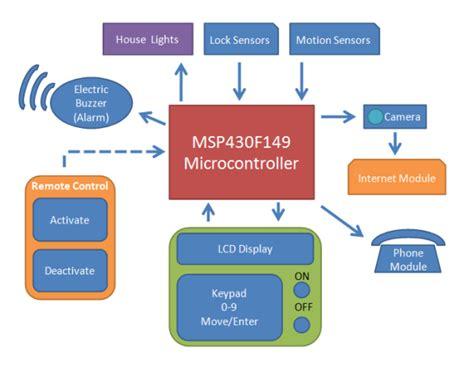 block diagram safe home security system group