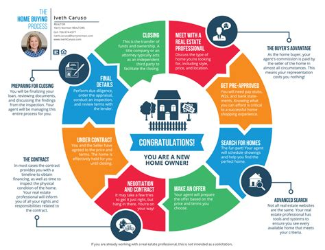 The home buying process infographic IVETH CARUSO REALTOR