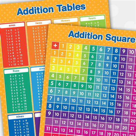 adding square addition square addition tables poster set funky monkey house