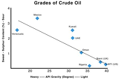 Oil Price (crude) With Charts