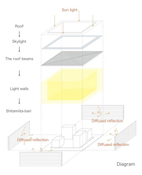 home design diagram japanese minimalist home design
