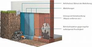 Kellerwand Außen Abdichten : bauwerksabdichtung getifix gmbh ~ Lizthompson.info Haus und Dekorationen