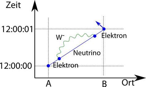 wechselwirkung berechnen neutron elementarkrpertheorie