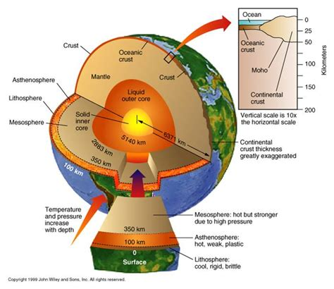 29 how does science know the earth s core aplanetruth info