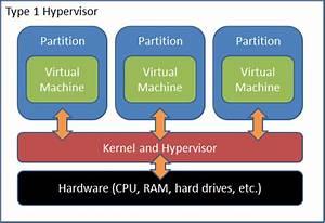 Virtual Hypervisor Diagrams