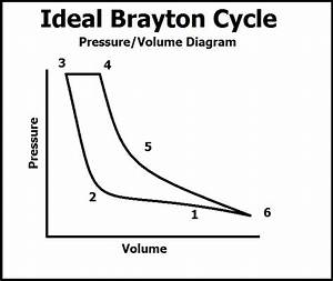 Case Study  Brayton Cycle