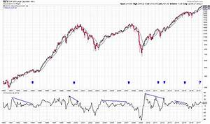 Market Timing Momentum Indicator Suggests Trend Change Coming