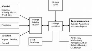 Flow Chart Showing The Various Components Of Storage