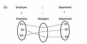 What Is Er Diagram In Dbms